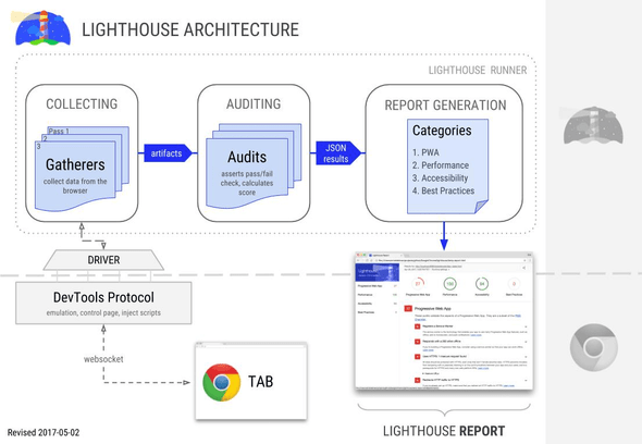 Lighthouse architecture from https://github.com/GoogleChrome/lighthouse/blob/master/docs/architecture.md#components--terminology